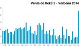 Resumen de las ventas de la rifa de Verbena 2014